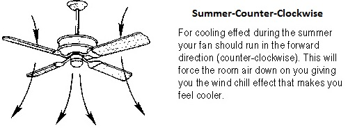ceiling fan direction in summer